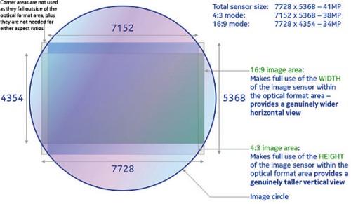 Relacion de aspecto sensor de 41 megapixeles Nokia 808.
